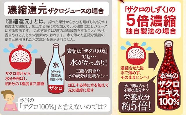 濃縮還元ザクロジュースとの比較